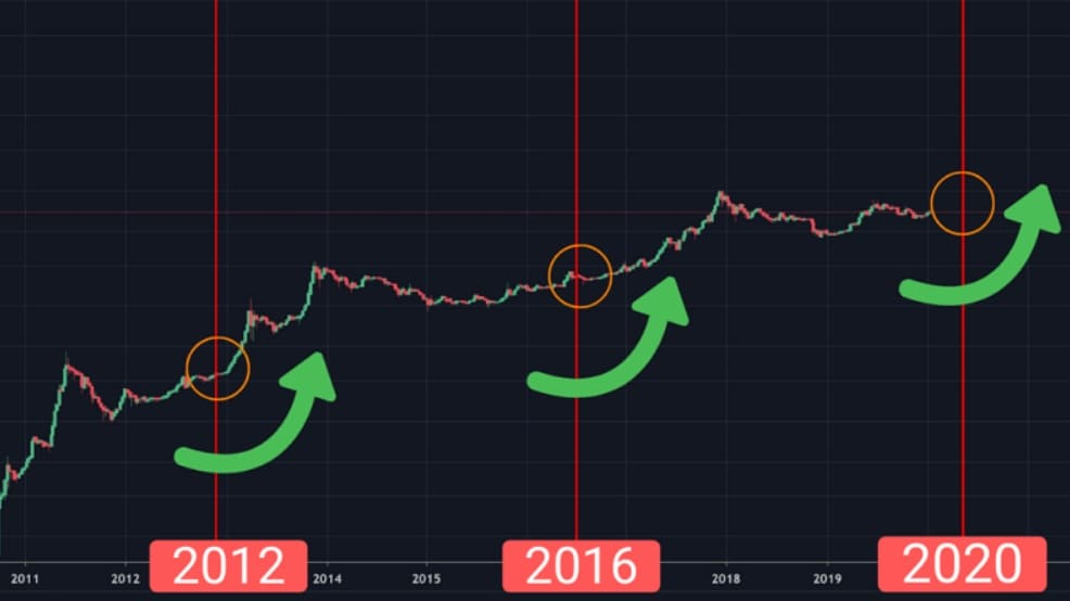 Bitcoin Halbierung